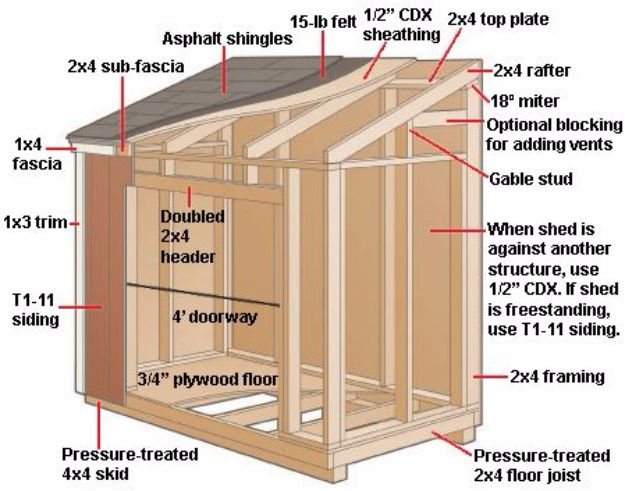 DIY Storage Sheds and Plans - Build a Lean-To Shed - Cool and Easy Storage Shed Makeovers, Cheap Ideas to Build This Weekend, Basic Woodworking Projects to Add Extra Storage Space to Your Home or Small Backyard - How To Build A Shed With Pallets - Step by Step Tutorials and Instructions #storageideas #diyideas #diyhome